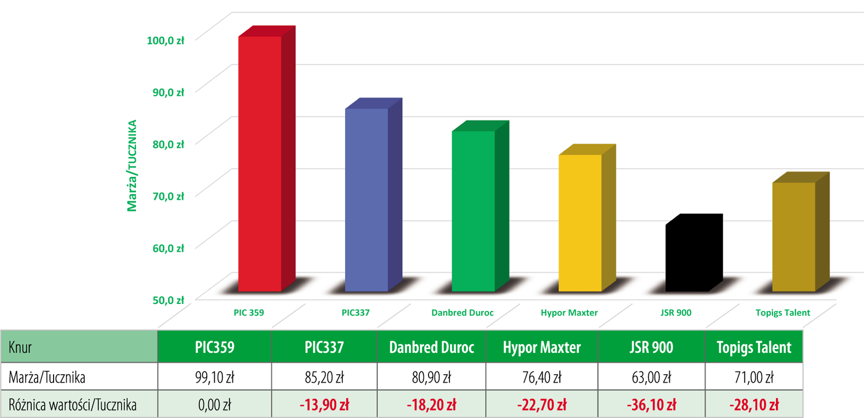 wykres porównanie parametrów PIC